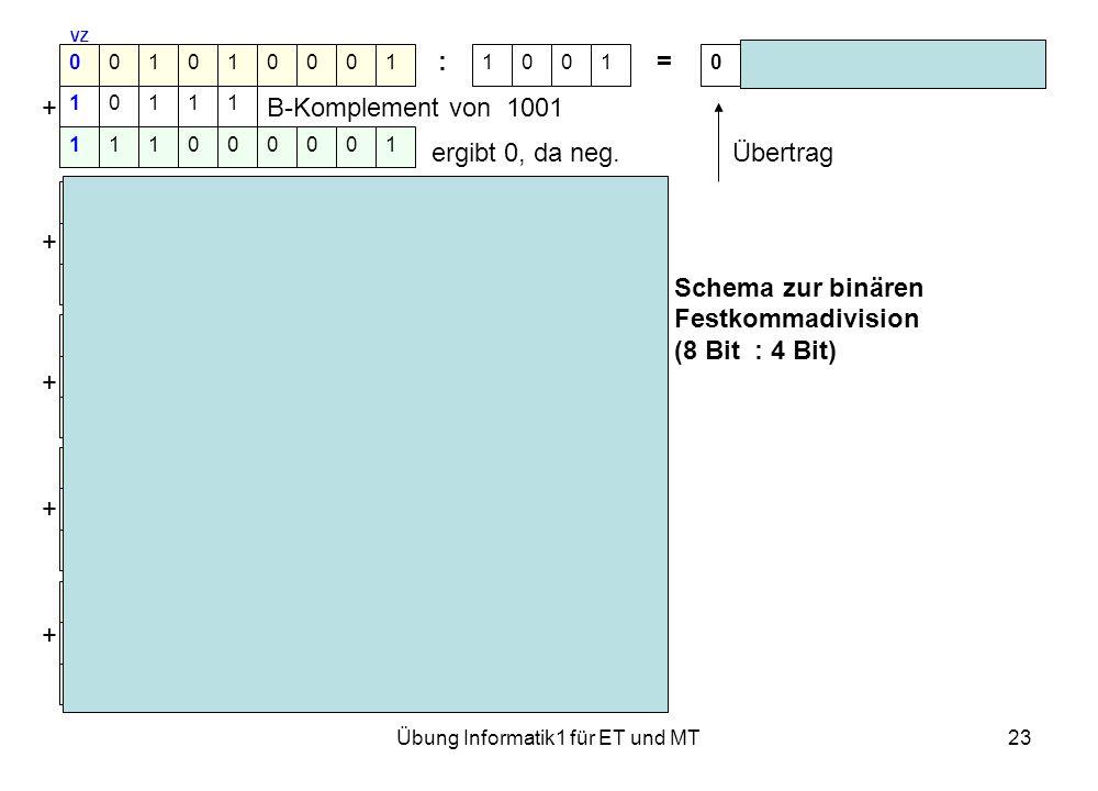 Übung Informatik1 für ET und MT23 VZ : = Rest 0000 + B-Komplement von 1001 ergibt 0, da neg. Übertrag VS links 1 x + ergibt 1, da pos.Schema zur binär