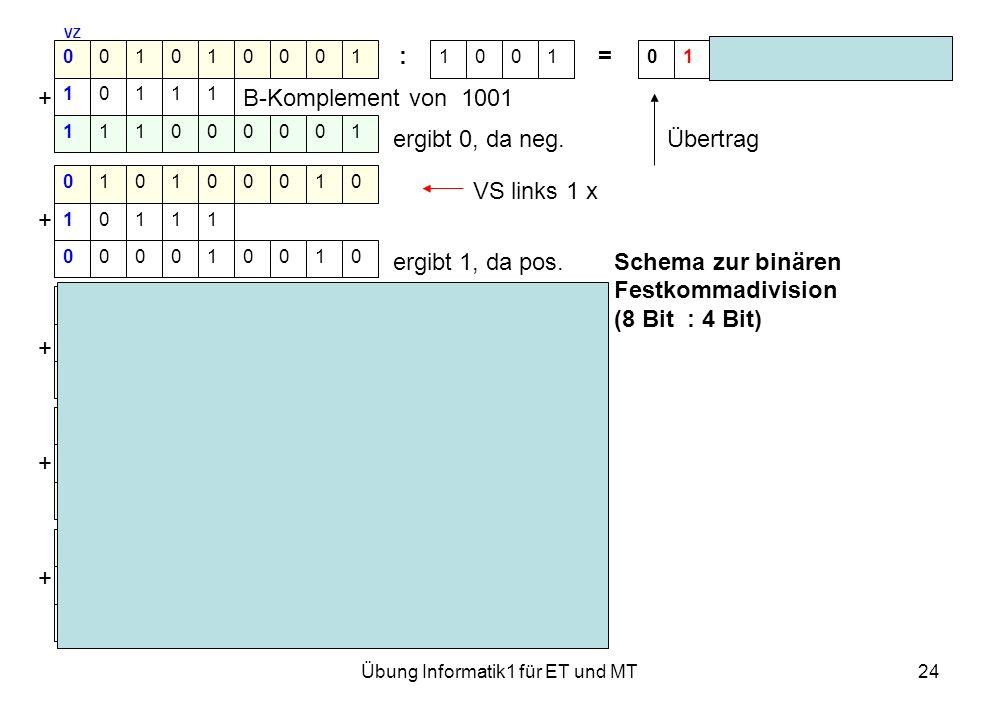 Übung Informatik1 für ET und MT24 VZ : = Rest 0000 + B-Komplement von 1001 ergibt 0, da neg. Übertrag VS links 1 x + ergibt 1, da pos.Schema zur binär