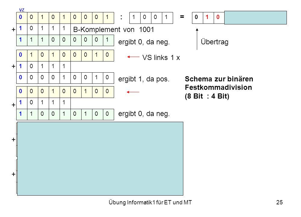 Übung Informatik1 für ET und MT25 VZ : = Rest 0000 + B-Komplement von 1001 ergibt 0, da neg. Übertrag VS links 1 x + ergibt 1, da pos.Schema zur binär
