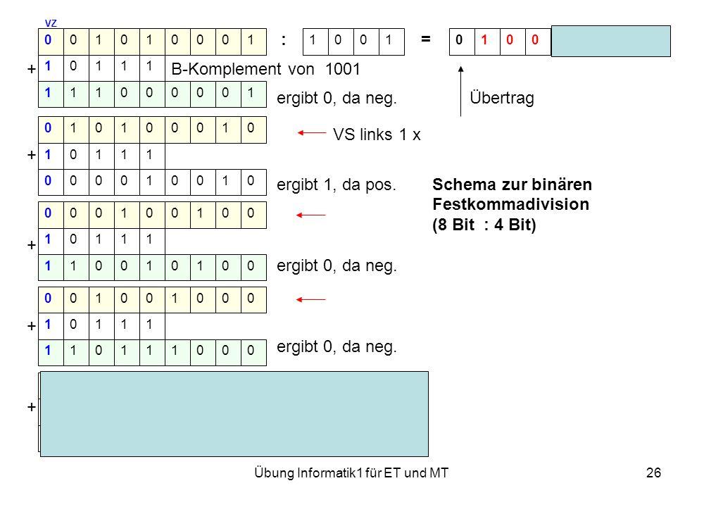 Übung Informatik1 für ET und MT26 VZ : = Rest 0000 + B-Komplement von 1001 ergibt 0, da neg. Übertrag VS links 1 x + ergibt 1, da pos.Schema zur binär