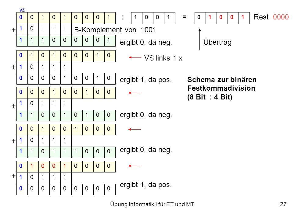 Übung Informatik1 für ET und MT27 VZ : = Rest 0000 + B-Komplement von 1001 ergibt 0, da neg. Übertrag VS links 1 x + ergibt 1, da pos.Schema zur binär