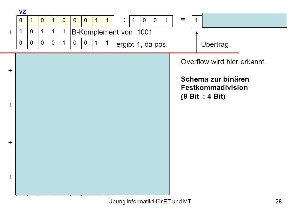 Übung Informatik1 für ET und MT28 VZ := Rest 0001 + B-Komplement von 1001 ergibt 1, da pos. Übertrag Overflow wird hier erkannt. + ergibt 0, da neg. S