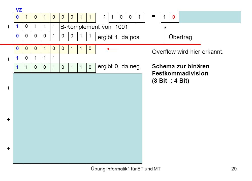Übung Informatik1 für ET und MT29 VZ := Rest 0001 + B-Komplement von 1001 ergibt 1, da pos. Übertrag Overflow wird hier erkannt. + ergibt 0, da neg. S
