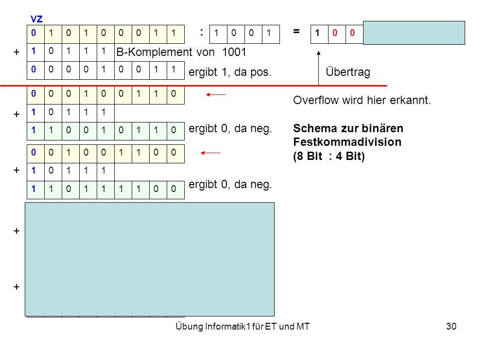 Übung Informatik1 für ET und MT30 VZ := Rest 0001 + B-Komplement von 1001 ergibt 1, da pos. Übertrag Overflow wird hier erkannt. + ergibt 0, da neg. S