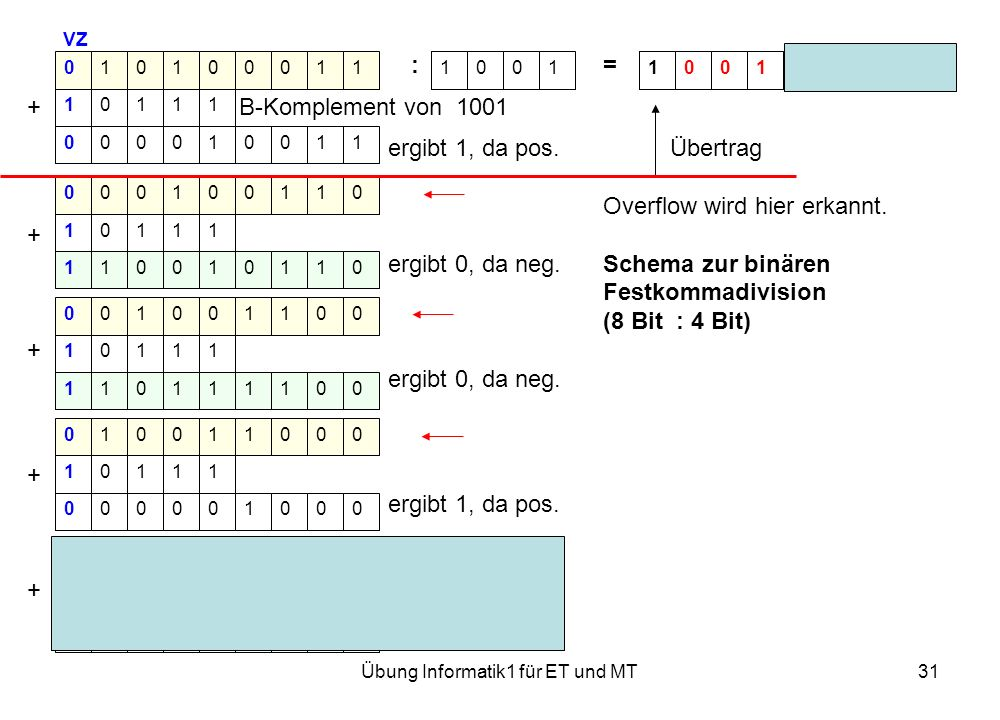 Übung Informatik1 für ET und MT31 VZ := Rest 0001 + B-Komplement von 1001 ergibt 1, da pos. Übertrag Overflow wird hier erkannt. + ergibt 0, da neg. S