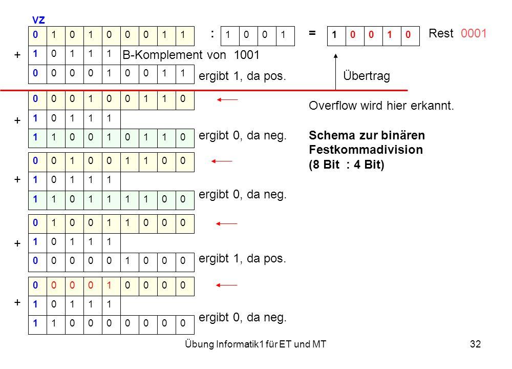 Übung Informatik1 für ET und MT32 VZ := Rest 0001 + B-Komplement von 1001 ergibt 1, da pos. Übertrag Overflow wird hier erkannt. + ergibt 0, da neg. S