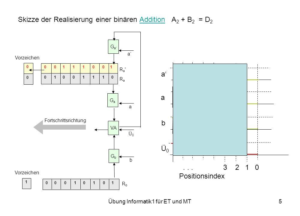 Übung Informatik1 für ET und MT5 Skizze der Realisierung einer binären Addition A 2 + B 2 = D 2Addition 0 0 0 1 0 1 0 1 0 0 1 1 1 0 0 1 0 1 0 0 1 1 1 0 0 0 1 Ra RaRa Ra RbRb Fortschrittsrichtung VA GaGa a GaGa a GbGb b Vorzeichen Ü0Ü0 a a b Ü0Ü0...