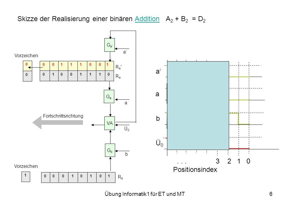 Übung Informatik1 für ET und MT6 Skizze der Realisierung einer binären Addition A 2 + B 2 = D 2Addition 0 0 0 1 0 1 0 1 0 0 1 1 1 0 0 1 0 1 0 0 1 1 1 0 0 0 1 Ra RaRa Ra RbRb Fortschrittsrichtung VA GaGa a GaGa a GbGb b Vorzeichen Ü0Ü0 a a b Ü0Ü0...