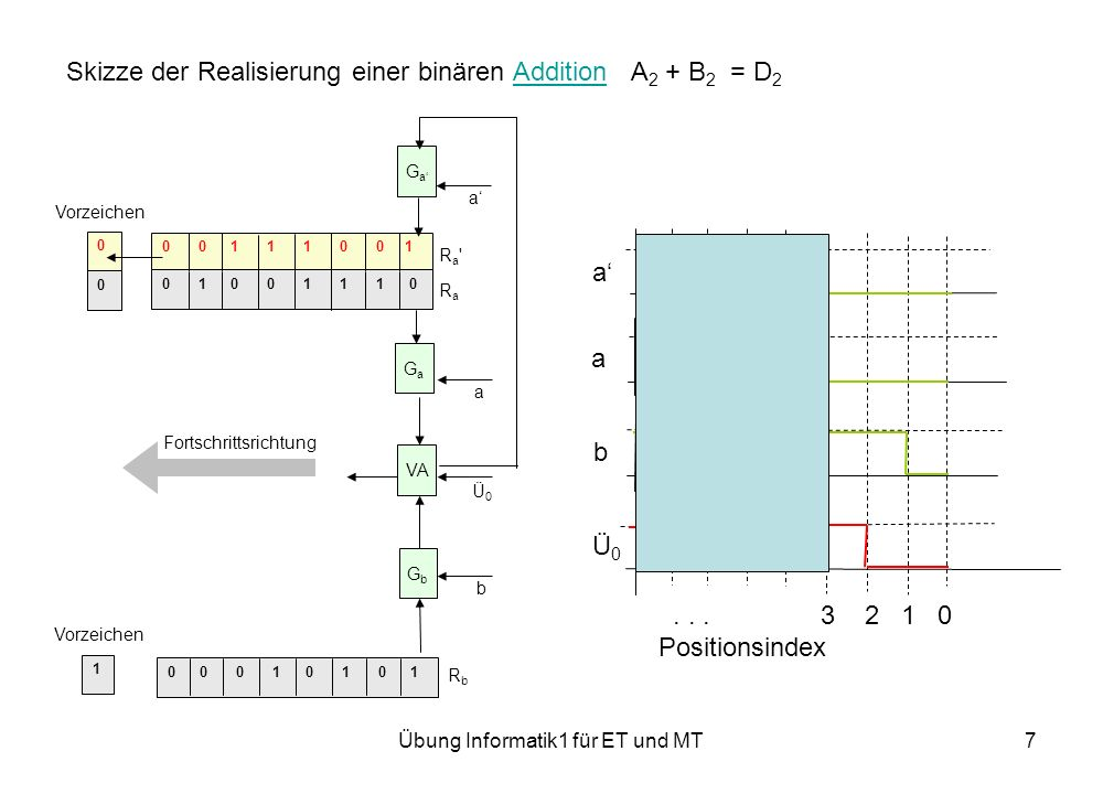 Übung Informatik1 für ET und MT7 Skizze der Realisierung einer binären Addition A 2 + B 2 = D 2Addition 0 0 0 1 0 1 0 1 0 0 1 1 1 0 0 1 0 1 0 0 1 1 1 0 0 0 1 Ra RaRa Ra RbRb Fortschrittsrichtung VA GaGa a GaGa a GbGb b Vorzeichen Ü0Ü0 a a b Ü0Ü0...