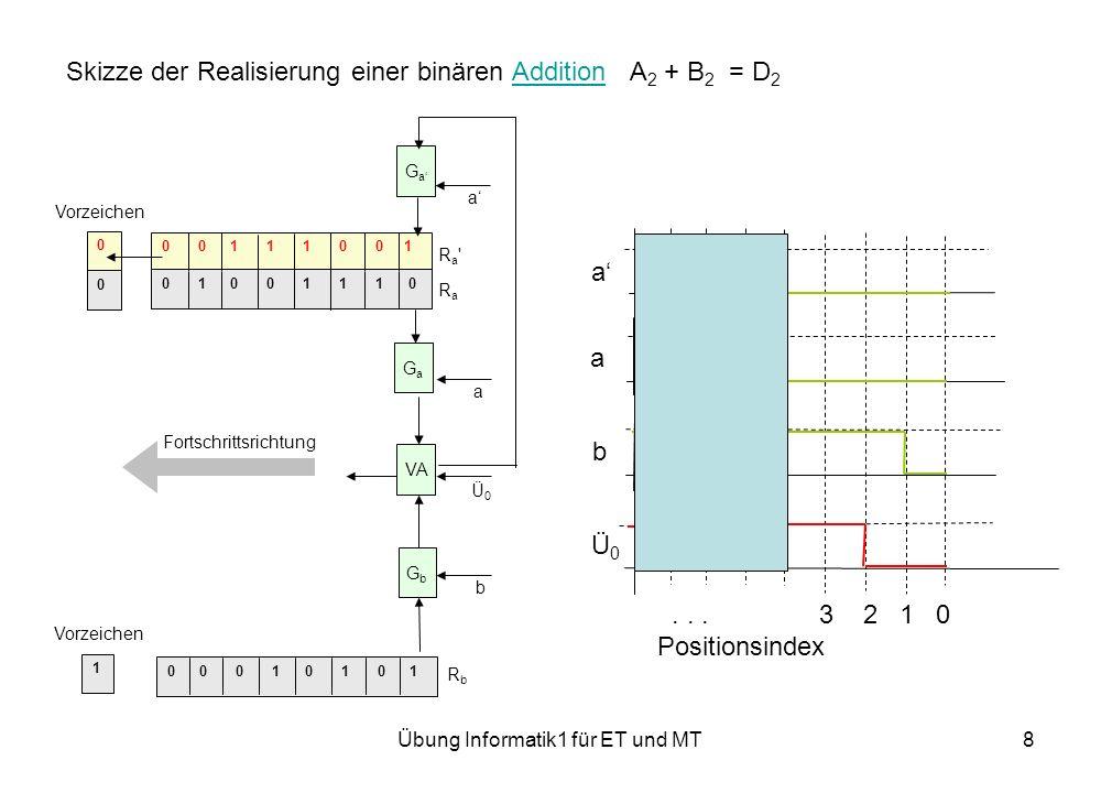 Übung Informatik1 für ET und MT9 Skizze der Realisierung einer binären Addition A 2 + B 2 = D 2Addition 0 0 0 1 0 1 0 1 0 0 1 1 1 0 0 1 0 1 0 0 1 1 1 0 0 0 1 Ra RaRa Ra RbRb Fortschrittsrichtung VA GaGa a GaGa a GbGb b Vorzeichen Ü0Ü0 a a b Ü0Ü0...