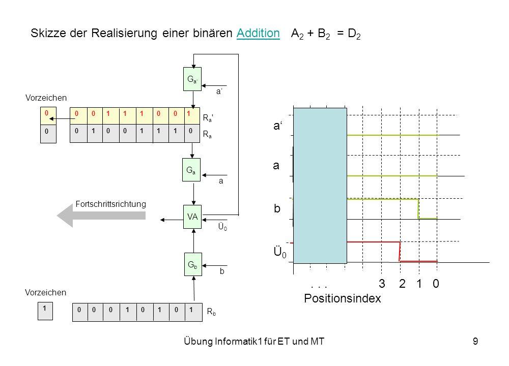 Übung Informatik1 für ET und MT9 Skizze der Realisierung einer binären Addition A 2 + B 2 = D 2Addition 0 0 0 1 0 1 0 1 0 0 1 1 1 0 0 1 0 1 0 0 1 1 1