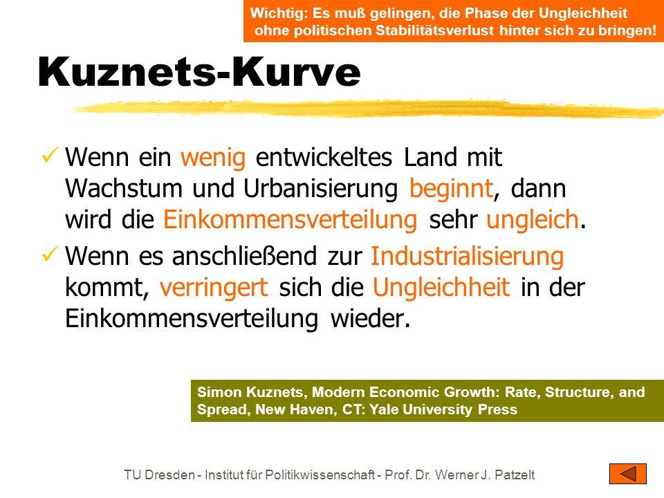 TU Dresden - Institut für Politikwissenschaft - Prof. Dr. Werner J. Patzelt Kuznets-Kurve Wenn ein wenig entwickeltes Land mit Wachstum und Urbanisier