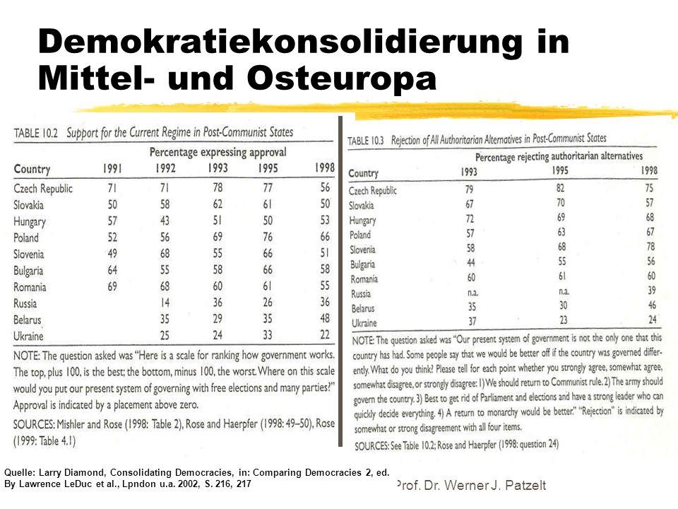 TU Dresden - Institut für Politikwissenschaft - Prof. Dr. Werner J. Patzelt Demokratiekonsolidierung in Mittel- und Osteuropa Quelle: Larry Diamond, C