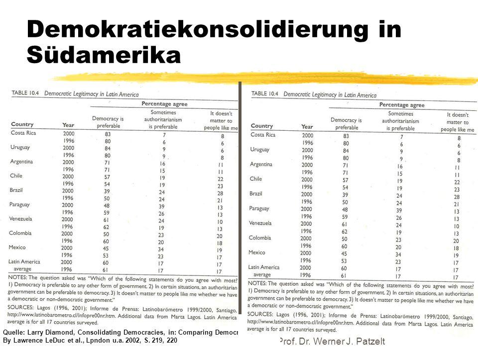 TU Dresden - Institut für Politikwissenschaft - Prof. Dr. Werner J. Patzelt Demokratiekonsolidierung in Südamerika Quelle: Larry Diamond, Consolidatin