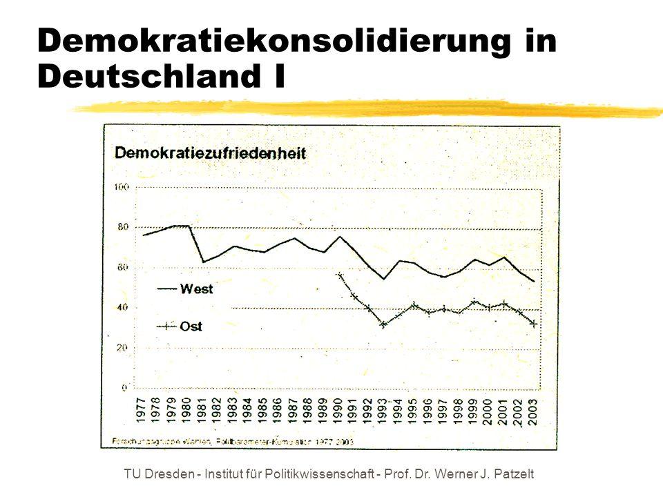 TU Dresden - Institut für Politikwissenschaft - Prof. Dr. Werner J. Patzelt Demokratiekonsolidierung in Deutschland I