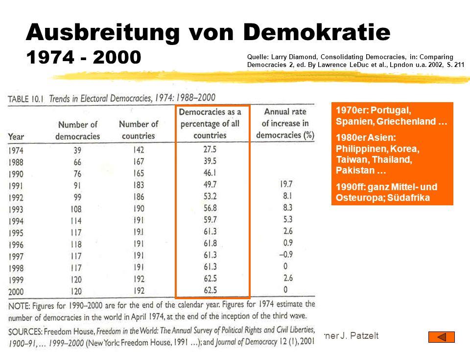 TU Dresden - Institut für Politikwissenschaft - Prof. Dr. Werner J. Patzelt Ausbreitung von Demokratie 1974 - 2000 Quelle: Larry Diamond, Consolidatin