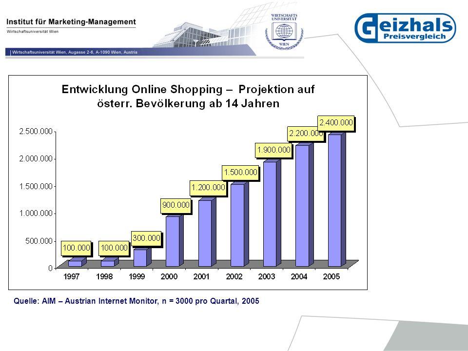 Quelle: Prohaska: Akzeptanz und Nutzungsverhalten der Konsumenten von Webseiten für Preisvergleiche für Produkte und Dienstleistungen im Internet, Diplomarbeit, WU Wien, 2005