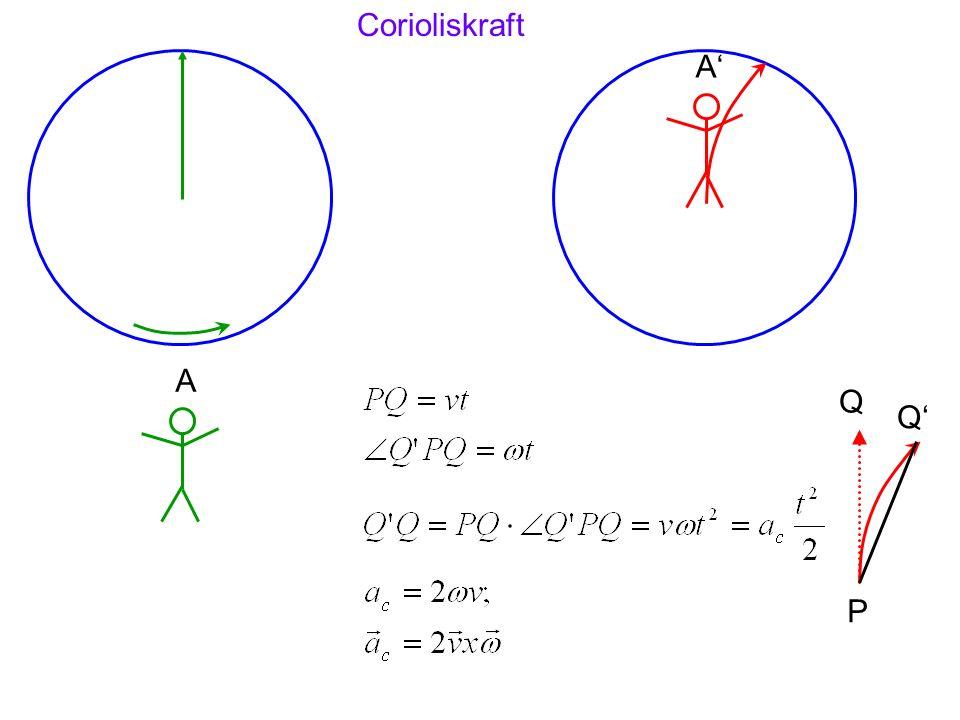 A A P Q Q Corioliskraft