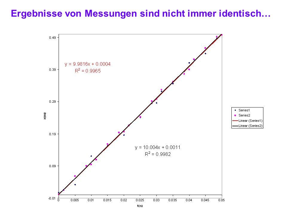 Ergebnisse von Messungen sind nicht immer identisch…
