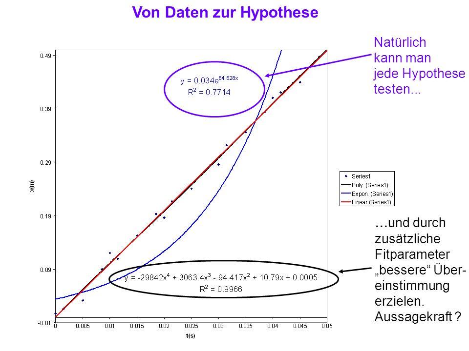 Von Daten zur Hypothese Natürlich kann man jede Hypothese testen...... und durch zusätzliche Fitparameter bessere Über- einstimmung erzielen. Aussagek