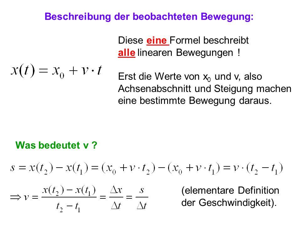 Beschreibung der beobachteten Bewegung: Diese eine Formel beschreibt alle linearen Bewegungen ! Erst die Werte von x 0 und v, also Achsenabschnitt und