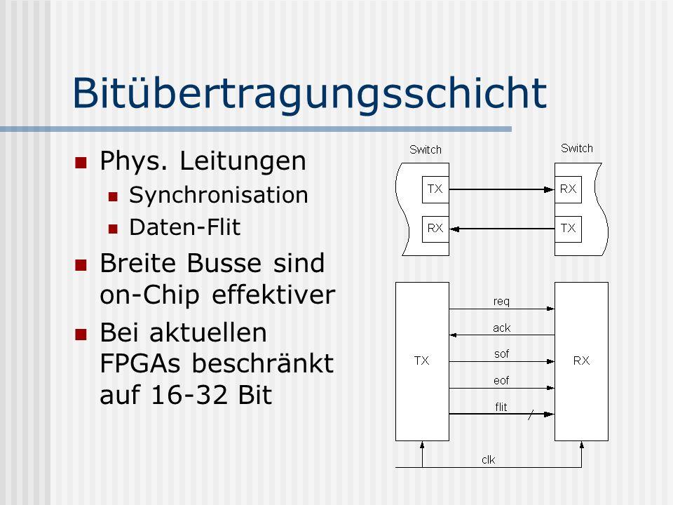 Bitübertragungsschicht Phys. Leitungen Synchronisation Daten-Flit Breite Busse sind on-Chip effektiver Bei aktuellen FPGAs beschränkt auf 16-32 Bit