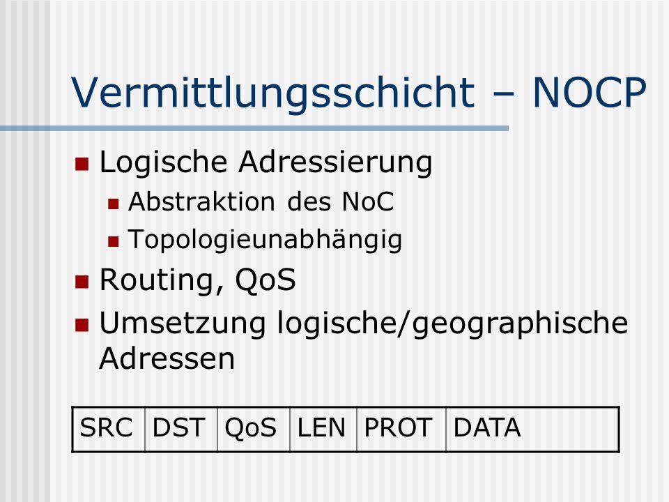 Vermittlungsschicht – NOCP Logische Adressierung Abstraktion des NoC Topologieunabhängig Routing, QoS Umsetzung logische/geographische Adressen SRCDST