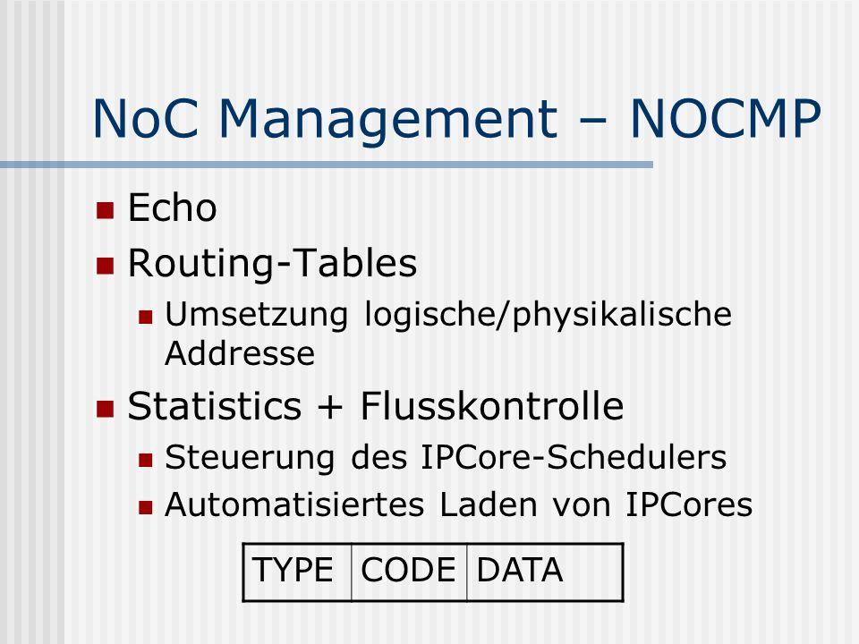 NoC Management – NOCMP Echo Routing-Tables Umsetzung logische/physikalische Addresse Statistics + Flusskontrolle Steuerung des IPCore-Schedulers Autom