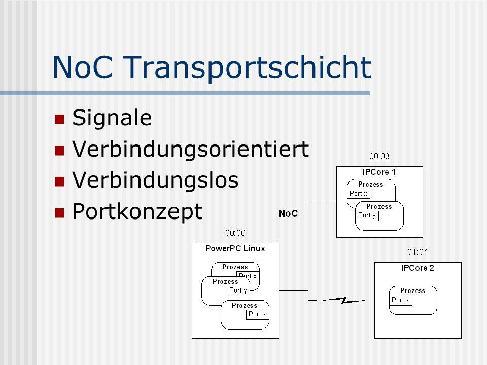 NoC Transportschicht Signale Verbindungsorientiert Verbindungslos Portkonzept