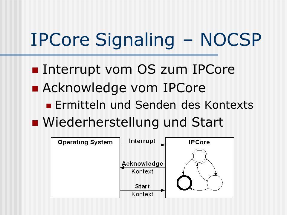 IPCore Signaling – NOCSP Interrupt vom OS zum IPCore Acknowledge vom IPCore Ermitteln und Senden des Kontexts Wiederherstellung und Start