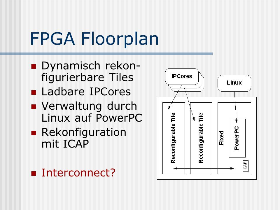 FPGA Floorplan Dynamisch rekon- figurierbare Tiles Ladbare IPCores Verwaltung durch Linux auf PowerPC Rekonfiguration mit ICAP Interconnect?