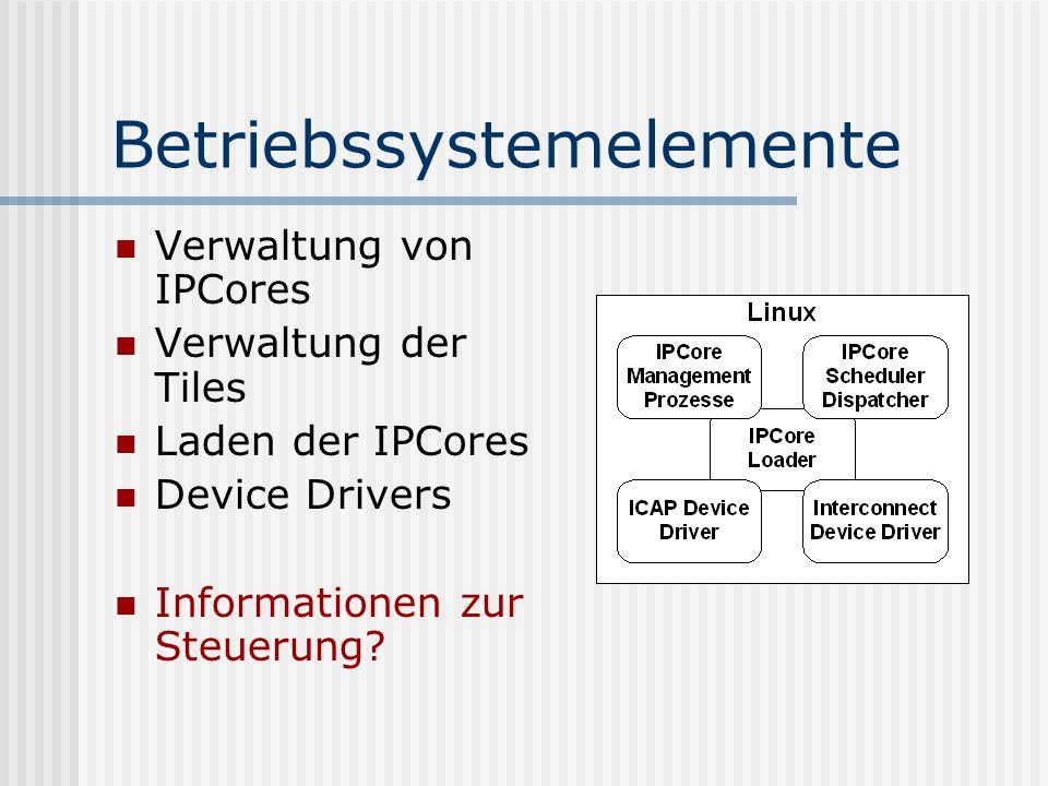 Anforderungen an die Kommunikationsstruktur Dezentral Fehlertolerant Feste physikalische Schnittstellen Einheitliche plattformunabhängige Kommunikationsmechanismen Quality of Service Automatisiertes Laden von IPCores
