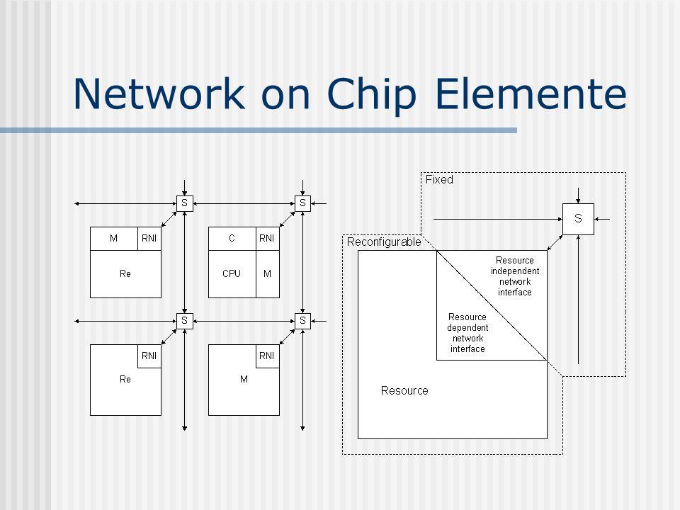 Network on Chip – Layout Virtex2-Pro20 PowerPC mit Linux 1D-Netzwerk 3 NoC-Switches 2 Tiles BlockRAMs in Switches und Tiles Reconfig 1Reconfig 2 Switch 2 Switch 0 ICAP Switch 1 PowerPC NoC