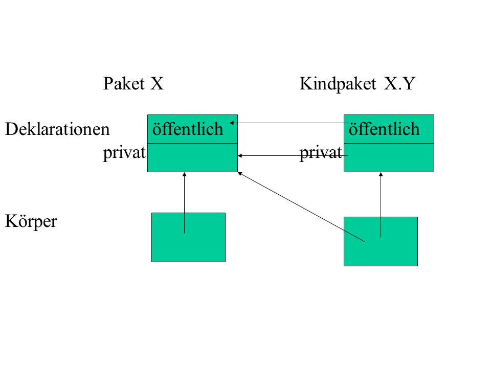 Paket XKindpaket X.Y Deklarationenöffentlichöffentlichprivat Körper