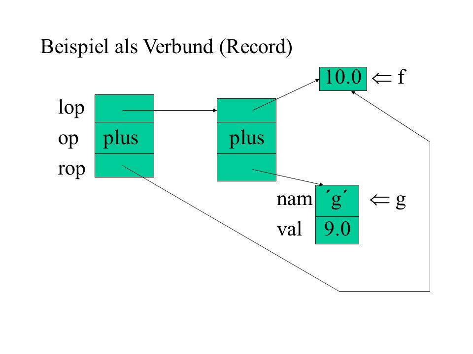 Beispiel als Verbund (Record) 10.0 f lop op plusplus rop nam´g´ g val9.0