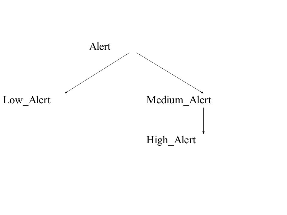 Alert Low_AlertMedium_Alert High_Alert