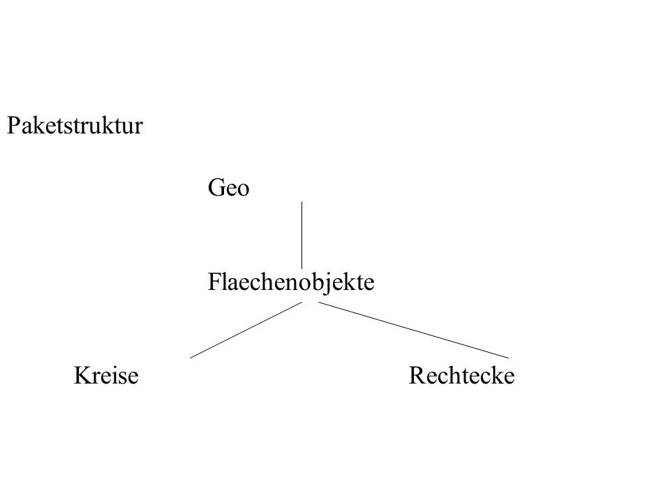 Paketstruktur Geo Flaechenobjekte KreiseRechtecke