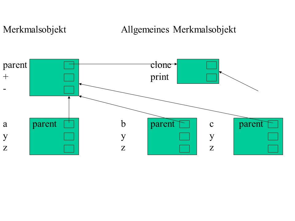 MerkmalsobjektAllgemeines Merkmalsobjekt parentclone +print - aparentbparentcparent yyy zzz