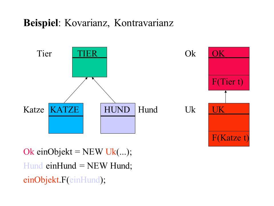 Beispiel: Kovarianz, Kontravarianz TierTIEROkOK F(Tier t) KatzeKATZEHUND HundUkUK F(Katze t) Ok einObjekt = NEW Uk(...); Hund einHund = NEW Hund; einO