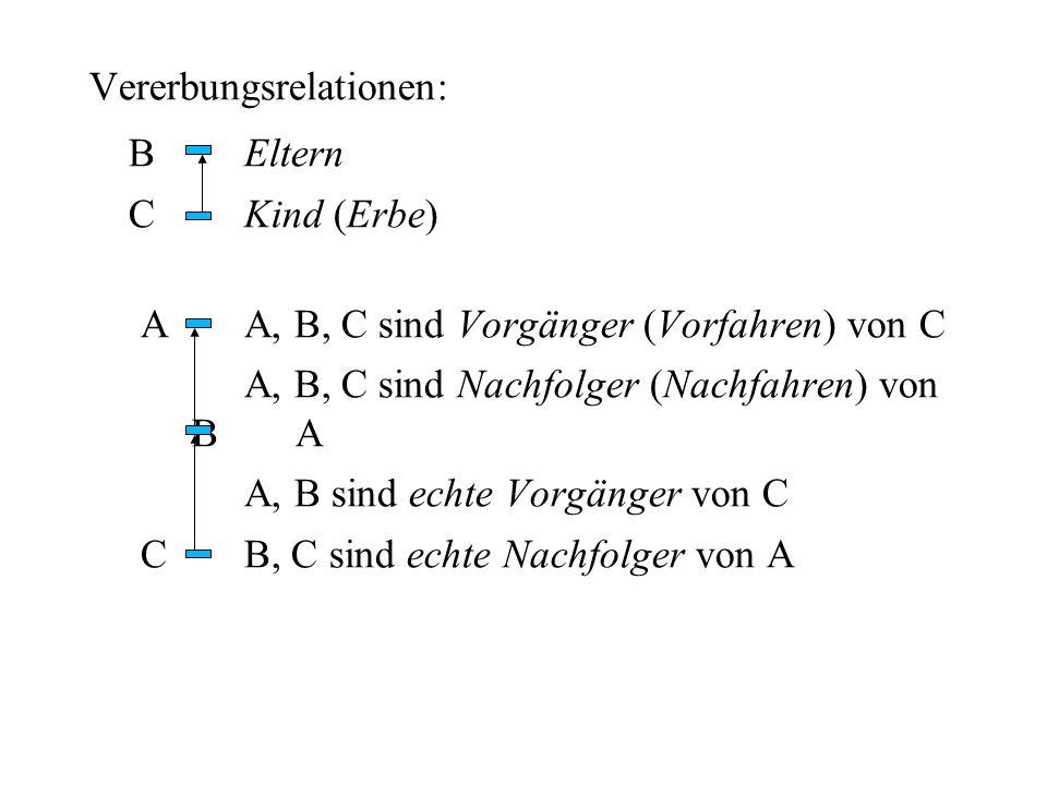 Vererbungsrelationen: BEltern CKind (Erbe) AA, B, C sind Vorgänger (Vorfahren) von C A, B, C sind Nachfolger (Nachfahren) von BA A, B sind echte Vorgä