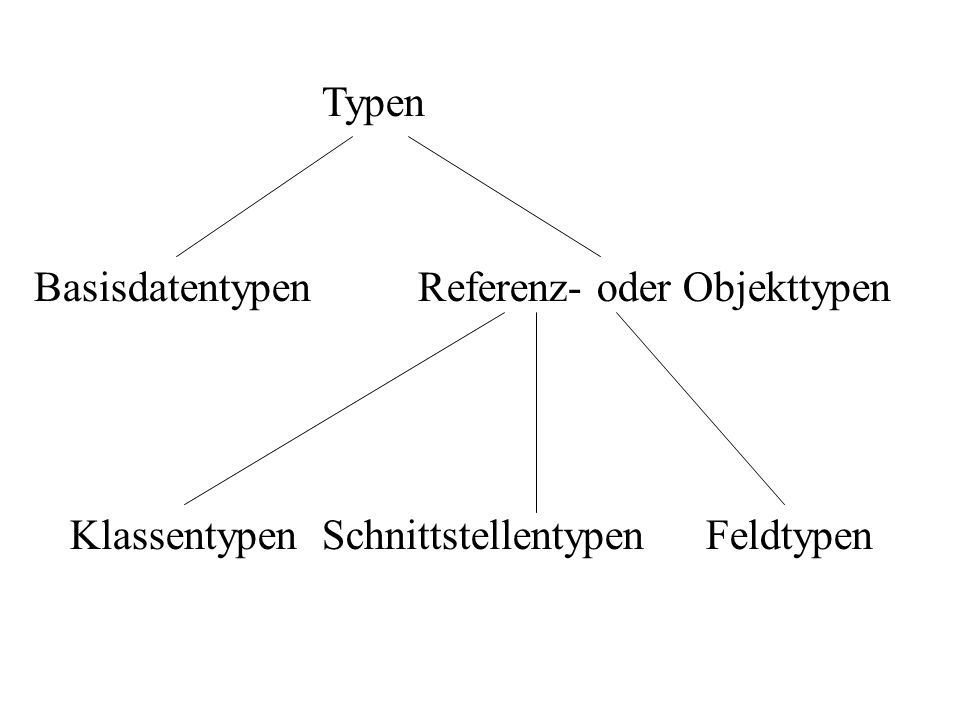 Typen BasisdatentypenReferenz- oder Objekttypen KlassentypenSchnittstellentypenFeldtypen