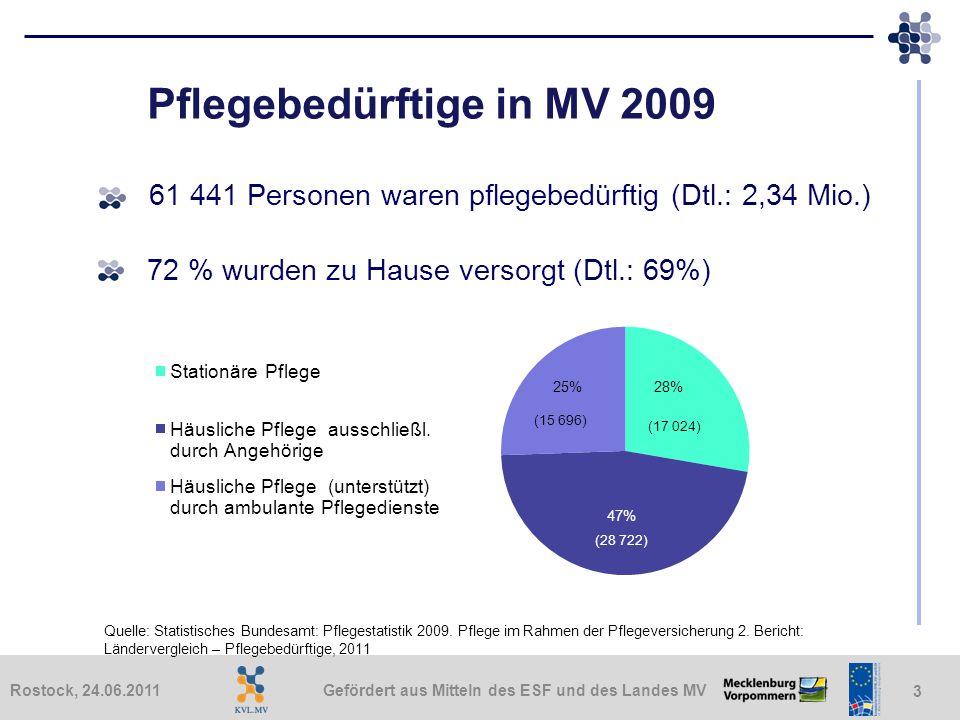 Gefördert aus Mitteln des ESF und des Landes MVRostock, 24.06.2011 3 (17 024) Pflegebedürftige in MV 2009 61 441 Personen waren pflegebedürftig (Dtl.: