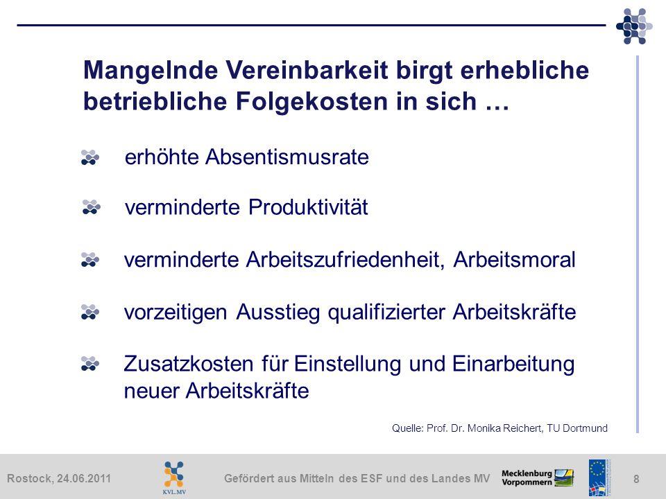 Gefördert aus Mitteln des ESF und des Landes MVRostock, 24.06.2011 8 Mangelnde Vereinbarkeit birgt erhebliche betriebliche Folgekosten in sich … erhöh