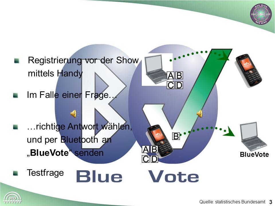 3 Quelle: statistisches Bundesamt Registrierung vor der Show mittels Handy Im Falle einer Frage… …richtige Antwort wählen, und per Bluetooth anBlueVot