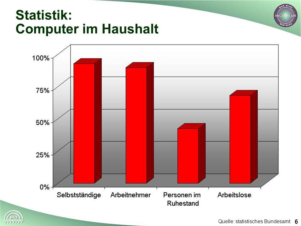 6 Statistik: Computer im Haushalt Quelle: statistisches Bundesamt