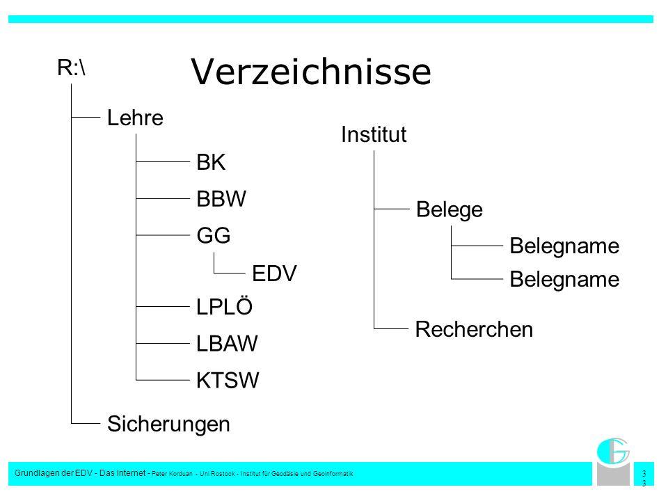 3 Grundlagen der EDV - Das Internet - Peter Korduan - Uni Rostock - Institut für Geodäsie und Geoinformatik Verzeichnisse Belege Recherchen Institut B