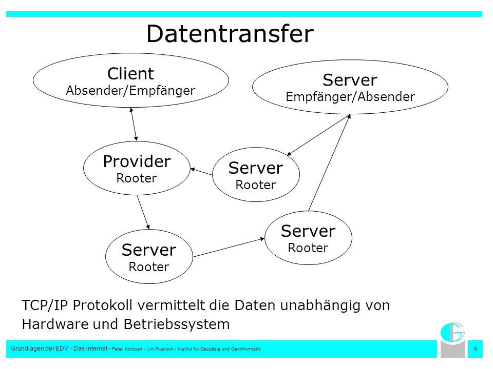 6 Grundlagen der EDV - Das Internet - Peter Korduan - Uni Rostock - Institut für Geodäsie und Geoinformatik Datentransfer Server Rooter Client Absende