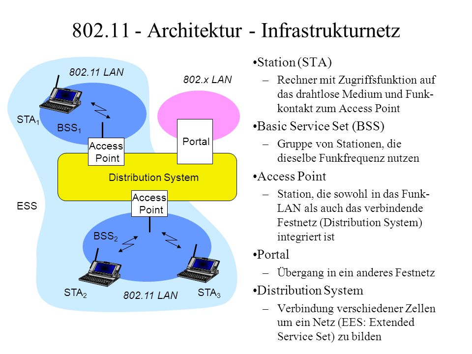 Distribution System Portal 802.x LAN Access Point 802.11 LAN BSS 2 802.11 LAN BSS 1 Access Point 802.11 - Architektur - Infrastrukturnetz Station (STA