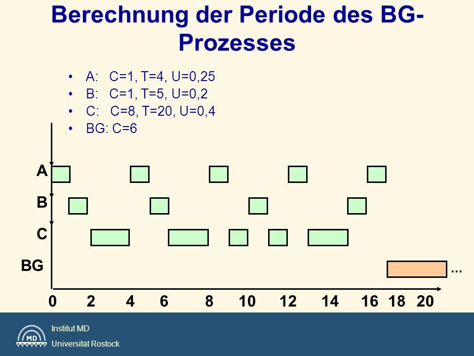 Institut MD Universität Rostock Berechnung der Periode des BG- Prozesses A: C=1, T=4, U=0,25 B: C=1, T=5, U=0,2 C: C=8, T=20, U=0,4 BG: C=6 A B 204610