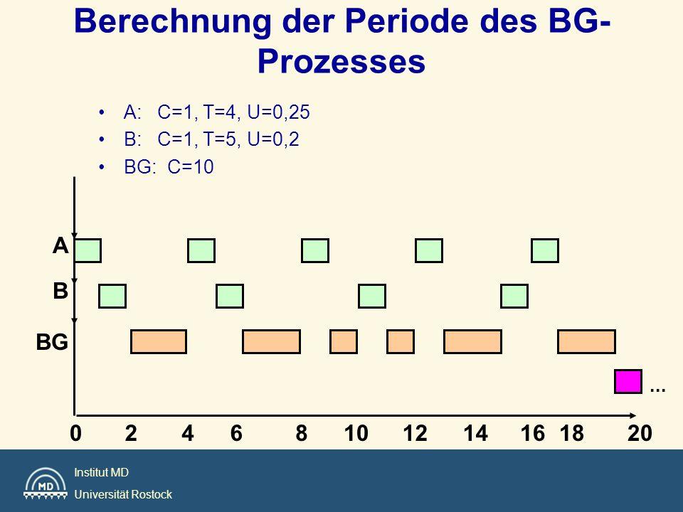 Institut MD Universität Rostock Berechnung der Periode des BG- Prozesses A: C=1, T=4, U=0,25 B: C=1, T=5, U=0,2 BG: C=10 A B 2046108... 1214162018 BG